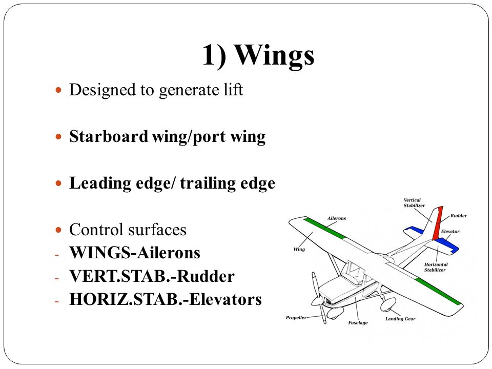 2) Fuselage Cockpit,windshield Portholes Passenger cabin Cargo (baggage) compartment Seats, overhead compartment Toilets, galley,wardrobe Technical compartment Empennage, tail unit Exits