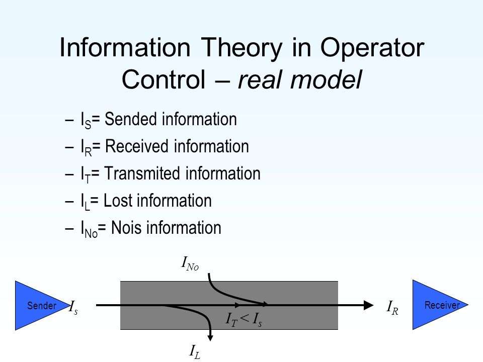 Information Theory in Operator Control – real model –I S = Sended information –I R = Received information –I T = Transmited information –I L = Lost information –I No = Nois information IsIs ILIL I No IRIR I T < I s Sender Receiver