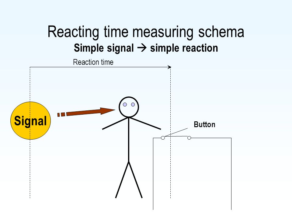 Reacting time measuring schema Simple signal  simple reaction Signal Reaction time Button