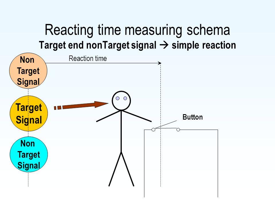 Reacting time measuring schema Target end nonTarget signal  simple reaction Target Signal Reaction time Button Non Target Signal Non Target Signal