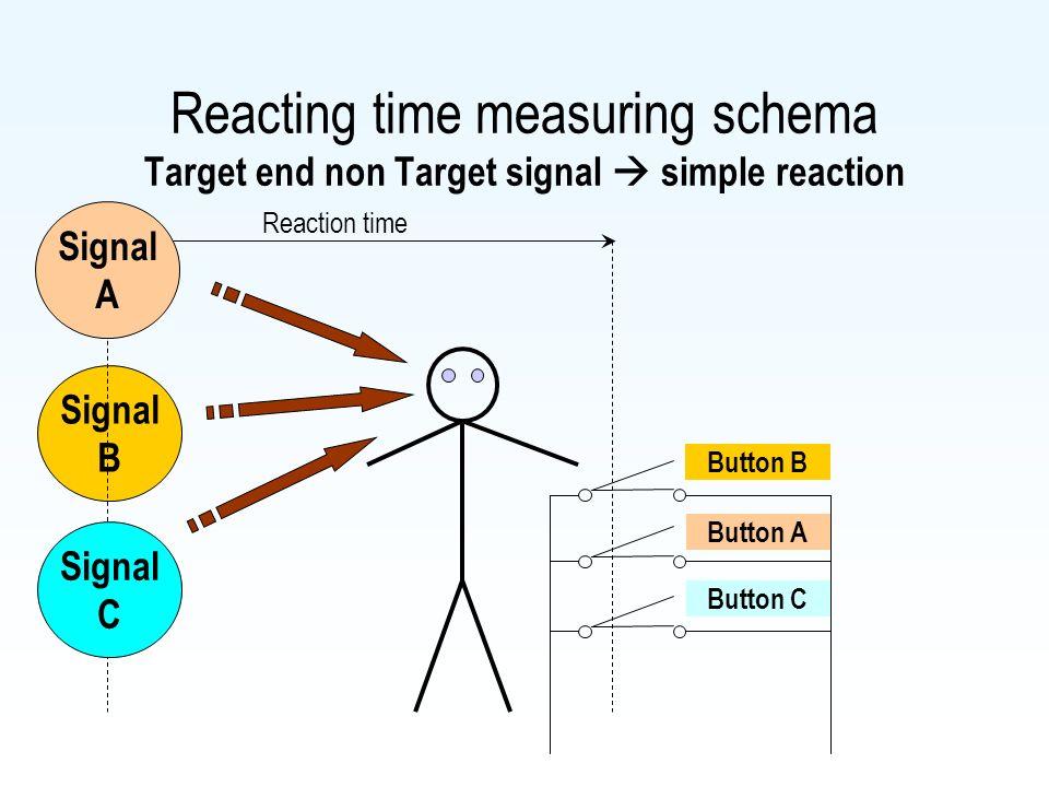 Reacting time measuring schema Target end non Target signal  simple reaction Signal B Reaction time Signal A Signal C Button B Button A Button C