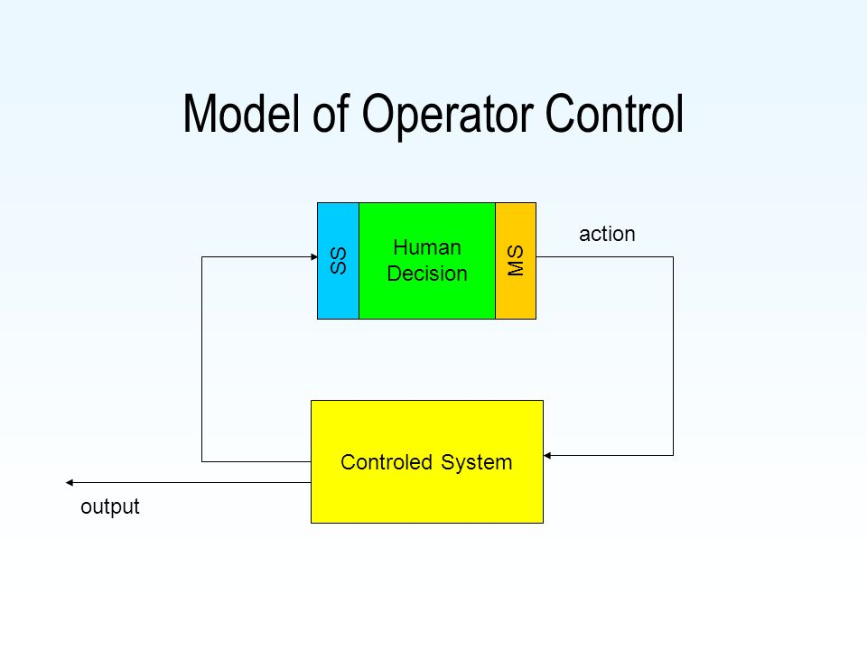 Operator Model of operator control Sensoric processes Motoric processes Internal proceses Sensation Perception Behaviour, Motoric func.