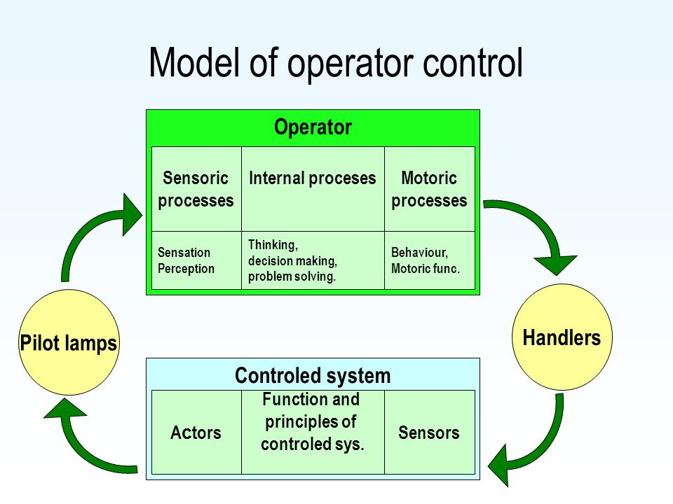 Operator Model of operator control Sensoric processes Motoric processes Internal proceses Sensation Perception Behaviour, Motoric func. Thinking, deci