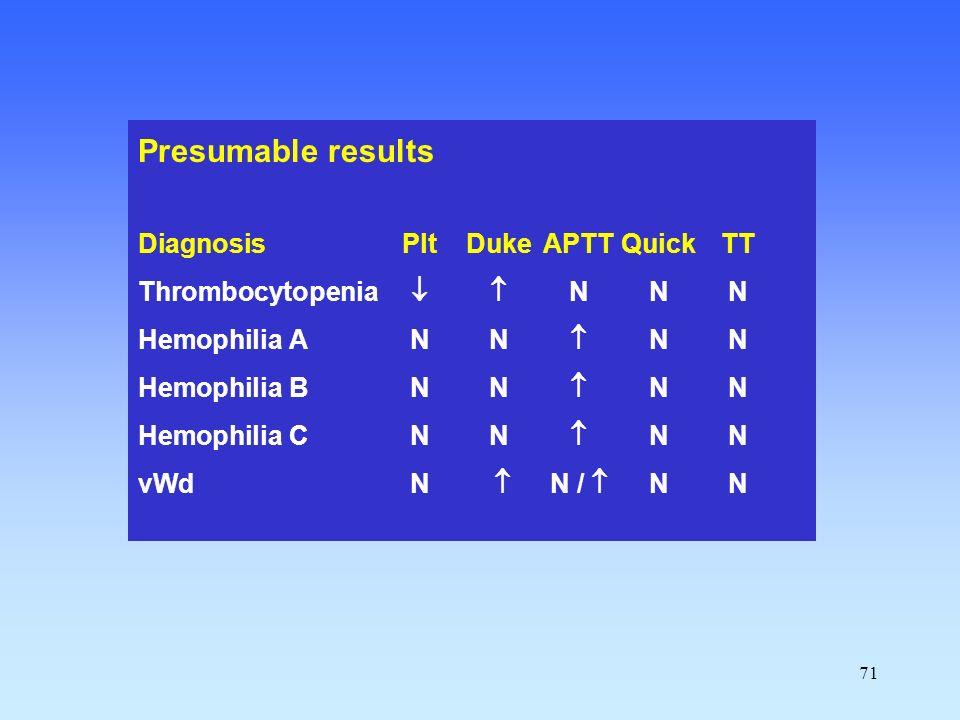 71 Presumable results DiagnosisPltDukeAPTTQuickTT Thrombocytopenia  NNN Hemophilia ANN  NN Hemophilia BNN  NN Hemophilia CNN  NN vWdN  N /  NN