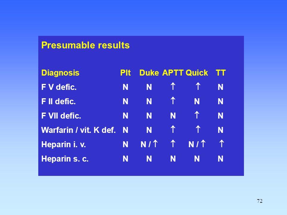 72 Presumable results DiagnosisPltDukeAPTTQuickTT F V defic.NN   N F II defic.NN  NN F VII defic.NNN  N Warfarin / vit. K def.NN   N Heparin i.