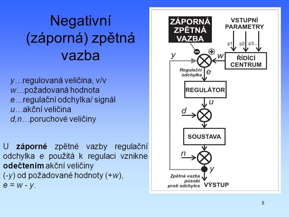 8 Negativní (záporná) zpětná vazba U záporné zpětné vazby regulační odchylka e použitá k regulaci vznikne odečtením akční veličiny (-y) od požadované