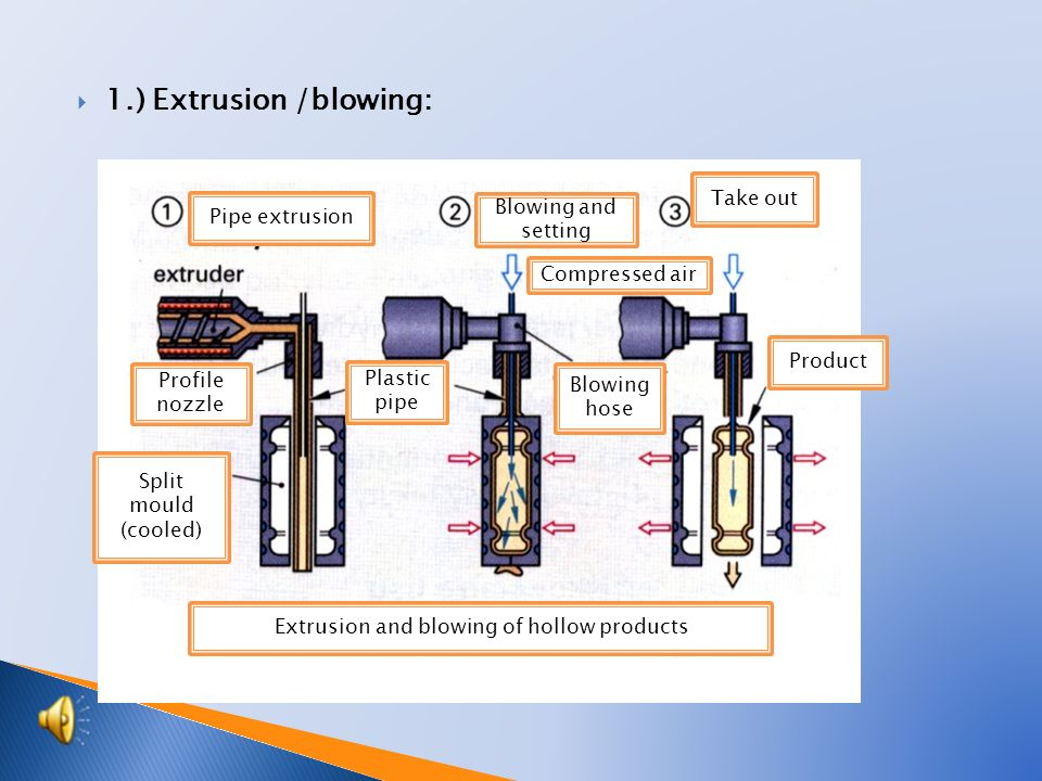  1.) Extrusion /blowing: Pipe extrusion Blowing and setting Take out Compressed air Profile nozzle Split mould (cooled) Plastic pipe Blowing hose Product Extrusion and blowing of hollow products