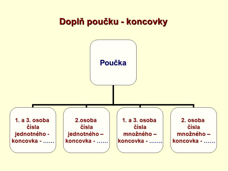 Doplň poučku - koncovky Poučka 1.a 3.