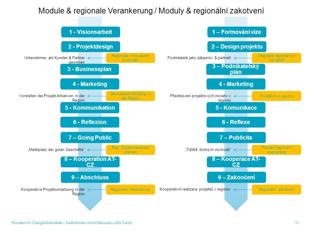 11 1 - Visionsarbeit 2 - Projektdesign Regionale Innovatoren einbinden 3 - Businessplan Bewusstseinsbildung in der Region 4 - Marketing Reg.