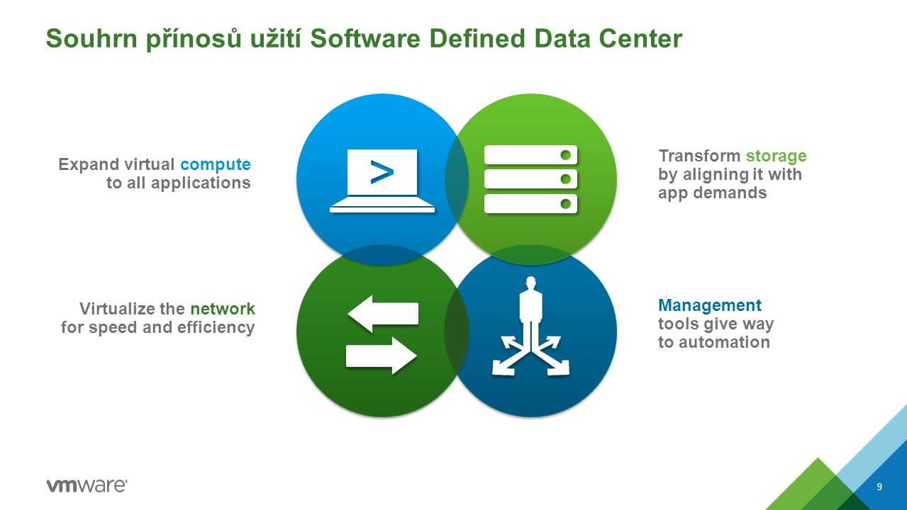 Souhrn přínosů užití Software Defined Data Center Transform storage by aligning it with app demands Management tools give way to automation Expand vir