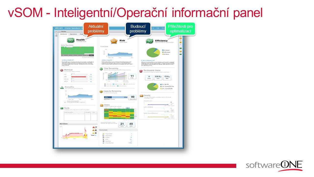 vSOM - Inteligentní/Operační informační panel Aktuální problémy Budoucí problémy Příležitosti pro optimalizaci