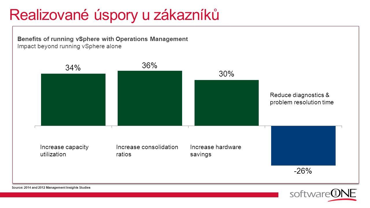Realizované úspory u zákazníků Aktuální problémy Budoucí problémy Příležitosti pro optimalizaci Increase capacity utilization Increase consolidation r