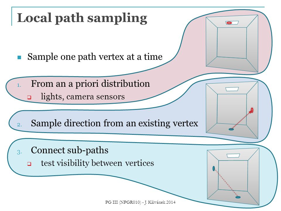 Local path sampling Sample one path vertex at a time 1. From an a priori distribution  lights, camera sensors 2. Sample direction from an existing ve