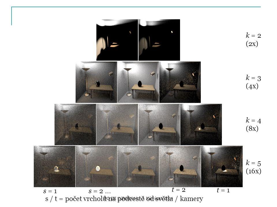 k = 2 (2x) k = 3 (4x) k = 4 (8x) k = 5 (16x) s = 1s = 2... t = 1 t = 2 s / t = počet vrcholů na podcestě od světla / kamery PG III (NPGR010) - J. Křiv