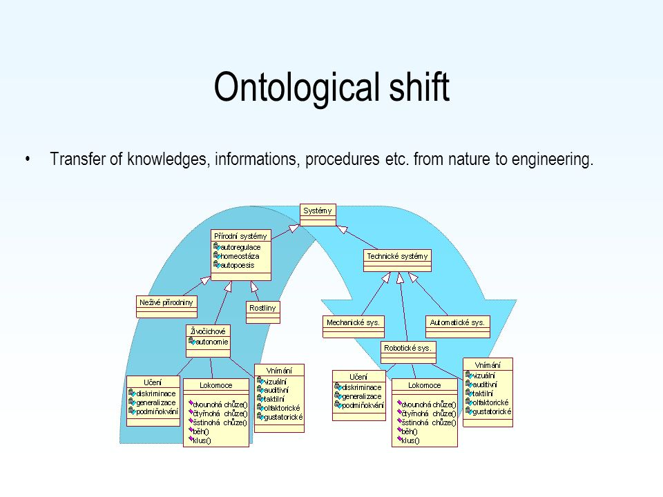Ontological shift Transfer of knowledges, informations, procedures etc. from nature to engineering.