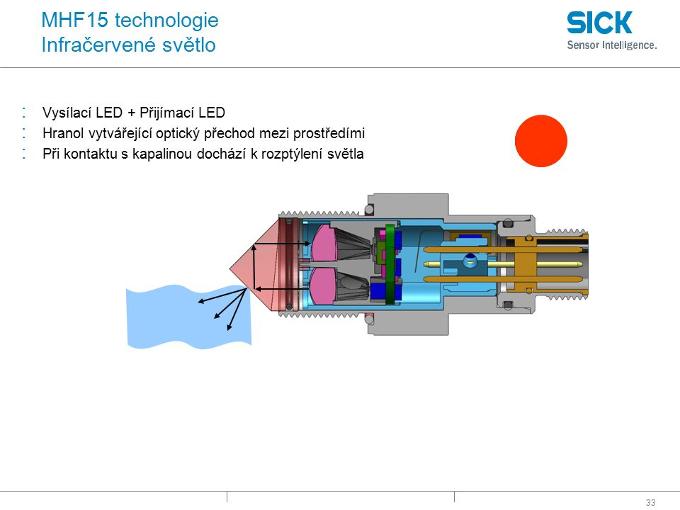 33 MHF15 technologie Infračervené světlo : Vysílací LED + Přijímací LED : Hranol vytvářející optický přechod mezi prostředími : Při kontaktu s kapalin