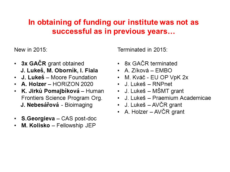 In obtaining of funding our institute was not as successful as in previous years… New in 2015: 3x GAČR grant obtained J.