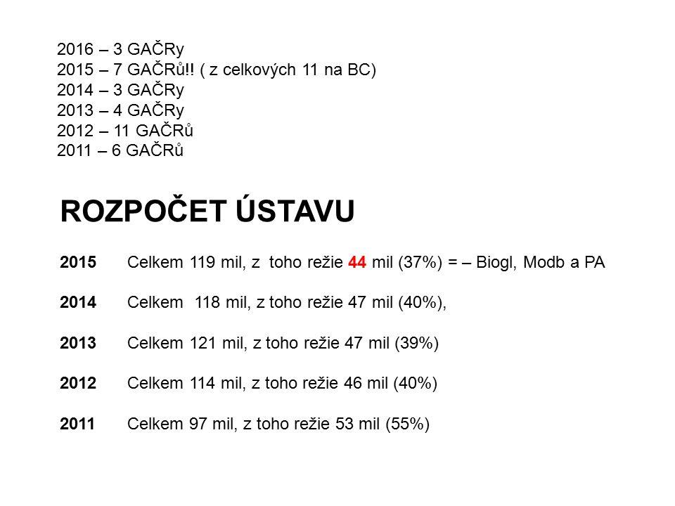 2016 – 3 GAČRy 2015 – 7 GAČRů!! ( z celkových 11 na BC) 2014 – 3 GAČRy 2013 – 4 GAČRy 2012 – 11 GAČRů 2011 – 6 GAČRů ROZPOČET ÚSTAVU 2015Celkem 119 mi