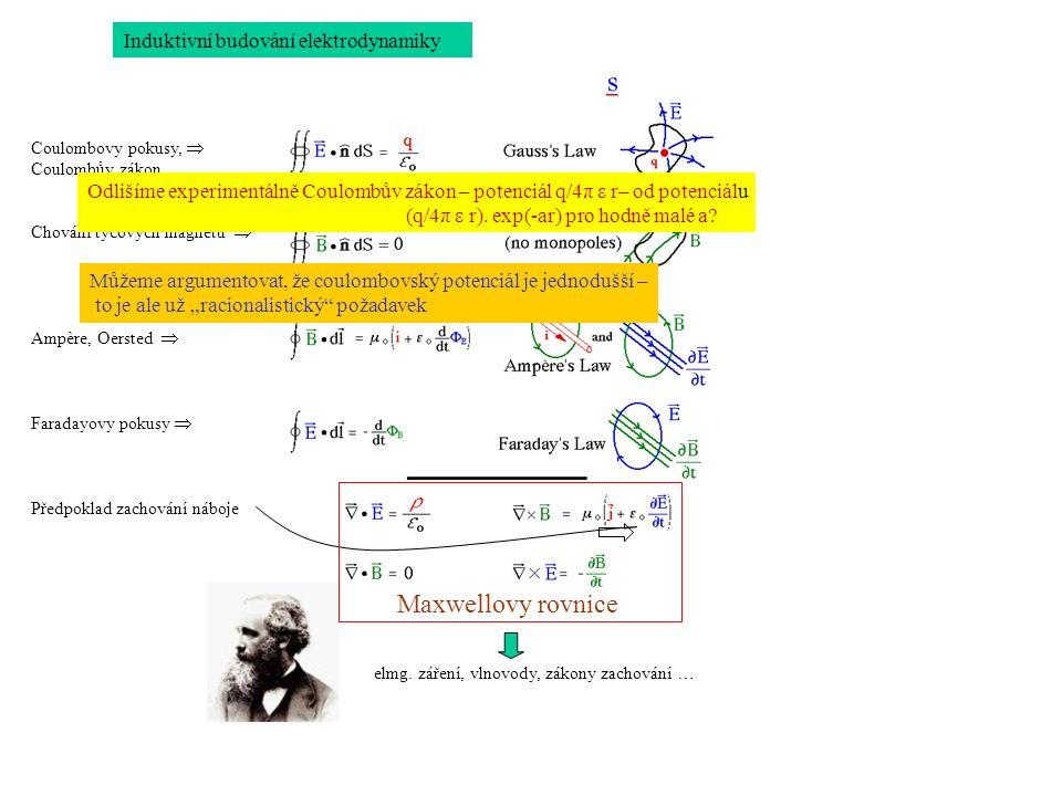 Induktivní budování elektrodynamiky Coulombovy pokusy, Coulombův zákon Chování tyčových magnetů Ampère, Oersted Faradayovy pokusy Předpoklad zachování náboje Maxwellovy rovnice elmg.