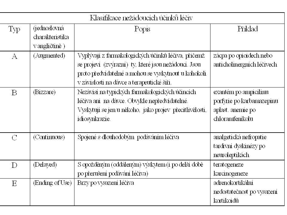 Složky potravy, fytofarmaka Grapefruitová šťáva –inhibitor 3A4 x felodipin (CCB), terfenadin, cyklosporin Třezalka tečkovaná –hypericin - induktor 3A4 - antiretrovirotika, digoxin, warfarin, cyklosporin OTC léky - salicyláty, paracetamol, NSAID Kouření - indukce 1A2 (imipramin, clozapin, propranolol) Alkohol - 2E1