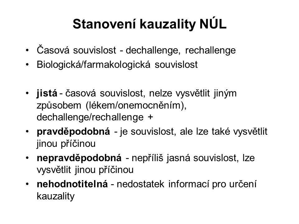 Nežádoucí účinek Zákon o léku č.79/97 Sb. Novela č.
