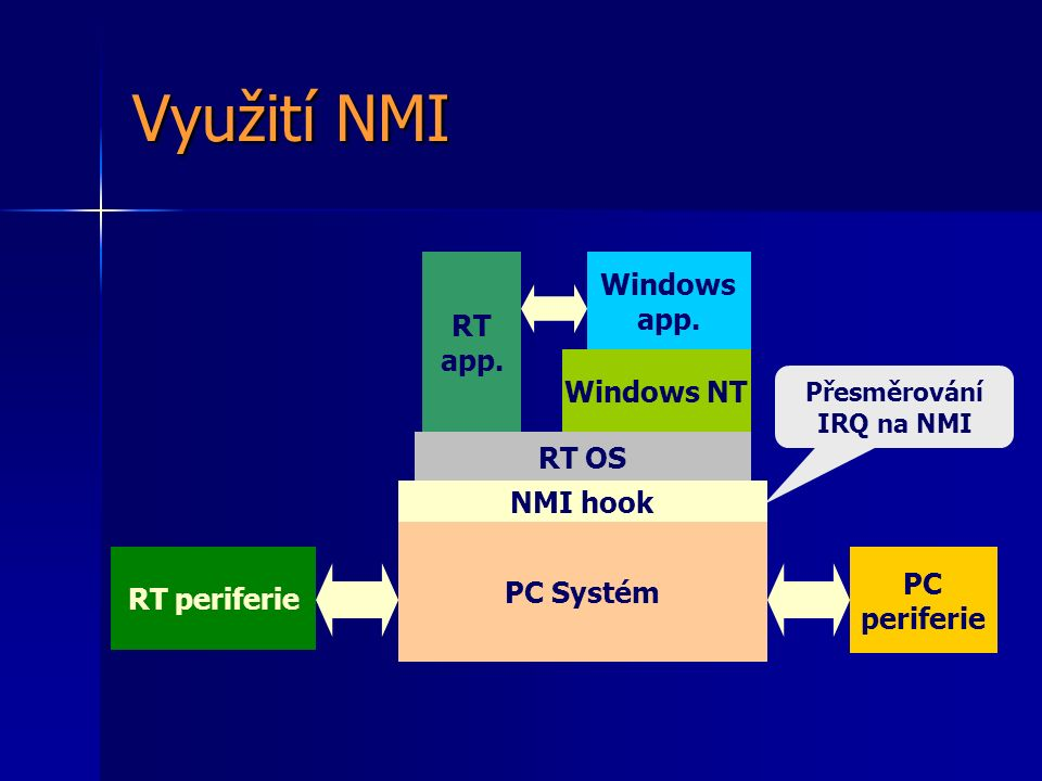Využití NMI PC Systém PC periferie RT periferie RT OS Windows app.