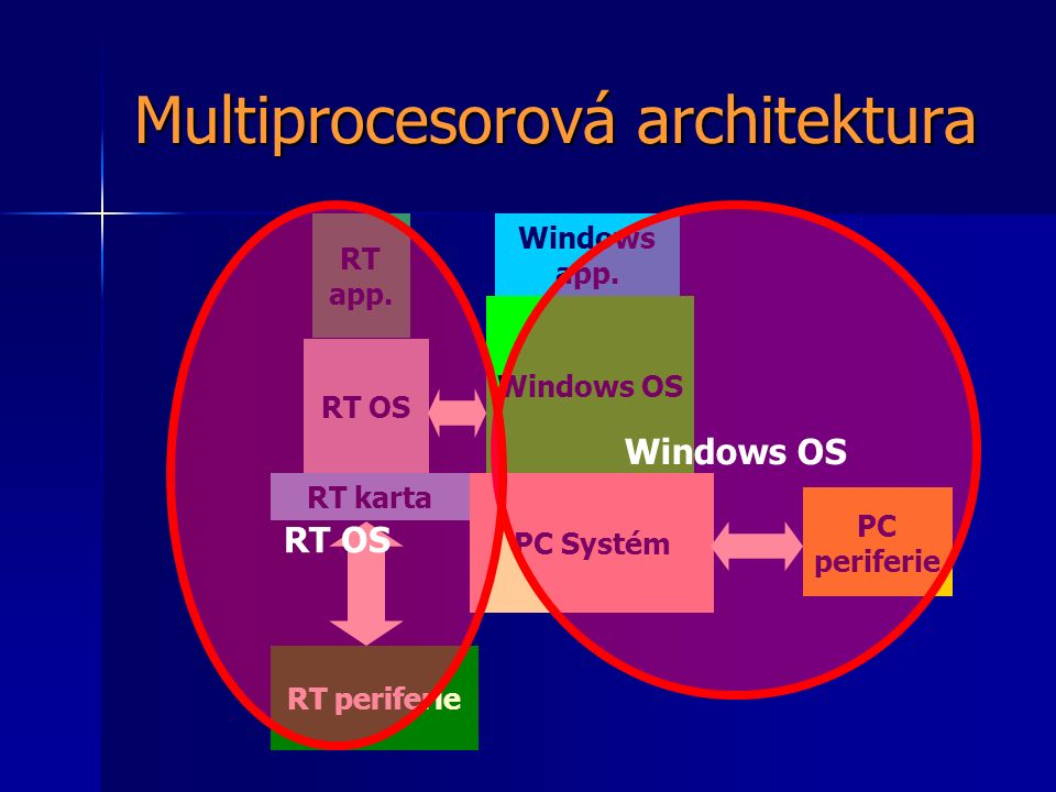 Multiprocesorová architektura PC Systém RT karta Windows OS RT OS PC periferie RT periferie RT app. Windows app. Windows OS RT OS