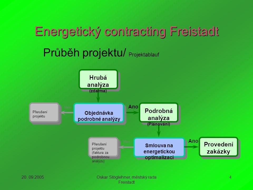 20. 09.2005Oskar Stöglehner, městský rada Freistadt 4 Energetický contracting Freistadt Hrubá analýza (zdarma) Podrobná analýza (Plánování) Nein Přeru