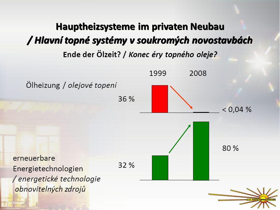 Hauptheizsysteme im privaten Neubau / Hlavní topné systémy v soukromých novostavbách Hauptheizsysteme im privaten Neubau / Hlavní topné systémy v souk