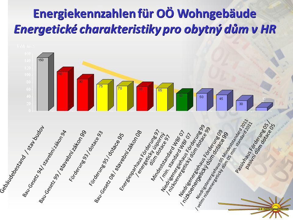 Energiekennzahlen für OÖ Wohngebäude Energetické charakteristiky pro obytný dům v HR Passivhaus Förderung 05 / pasívní dům dotace 05 Energiesparhaus F