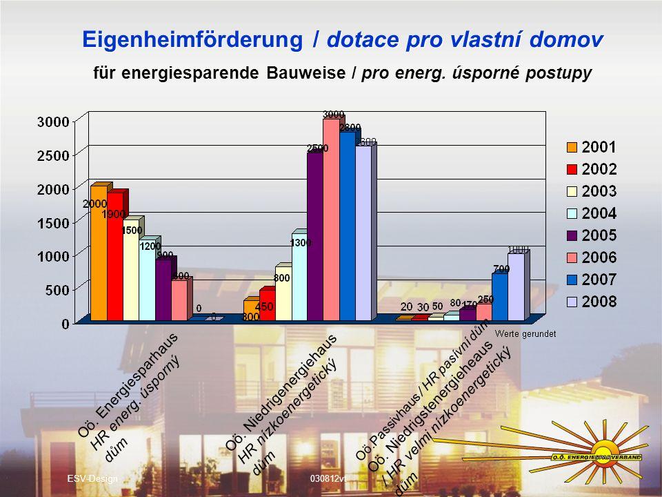 Eigenheimförderung / dotace pro vlastní domov ESV-Design030812vt für energiesparende Bauweise / pro energ. úsporné postupy Oö. Energiesparhaus HR ener