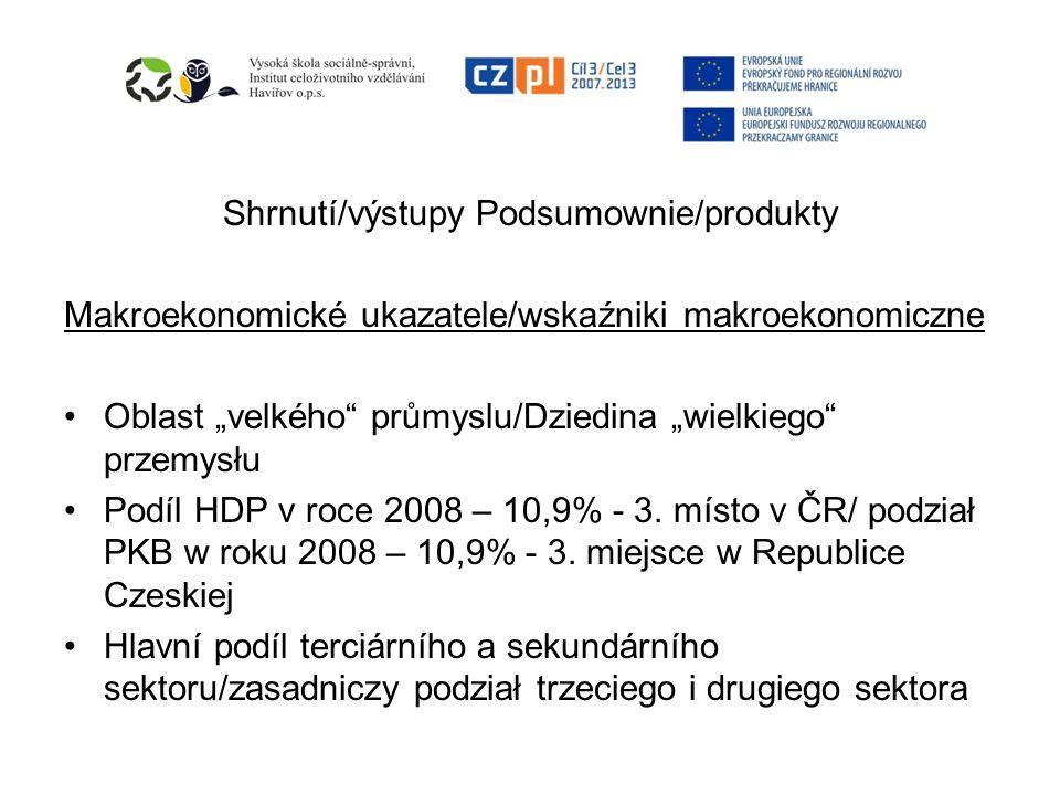 Shrnutí/výstupy Podsumownie/produkty Makroekonomické ukazatele/wskaźniki makroekonomiczne Oblast velkého průmyslu/Dziedina wielkiego przemysłu Podíl HDP v roce 2008 – 10,9% - 3.