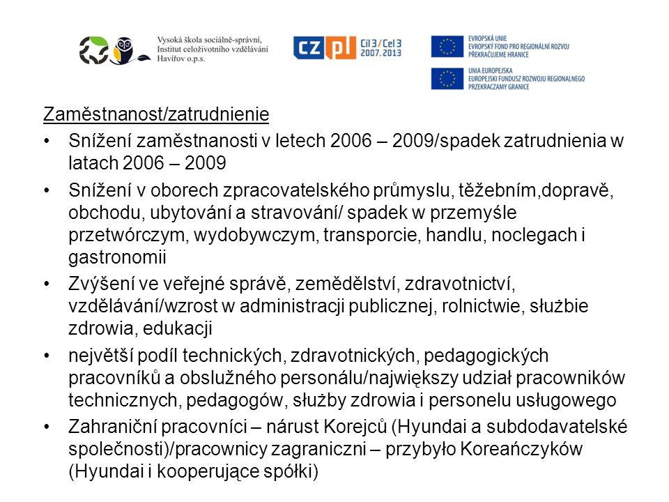 Zaměstnanost/zatrudnienie Snížení zaměstnanosti v letech 2006 – 2009/spadek zatrudnienia w latach 2006 – 2009 Snížení v oborech zpracovatelského průmy