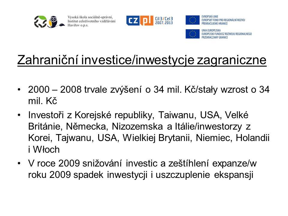 Zahraniční investice/inwestycje zagraniczne 2000 – 2008 trvale zvýšení o 34 mil. Kč/stały wzrost o 34 mil. Kč Investoři z Korejské republiky, Taiwanu,
