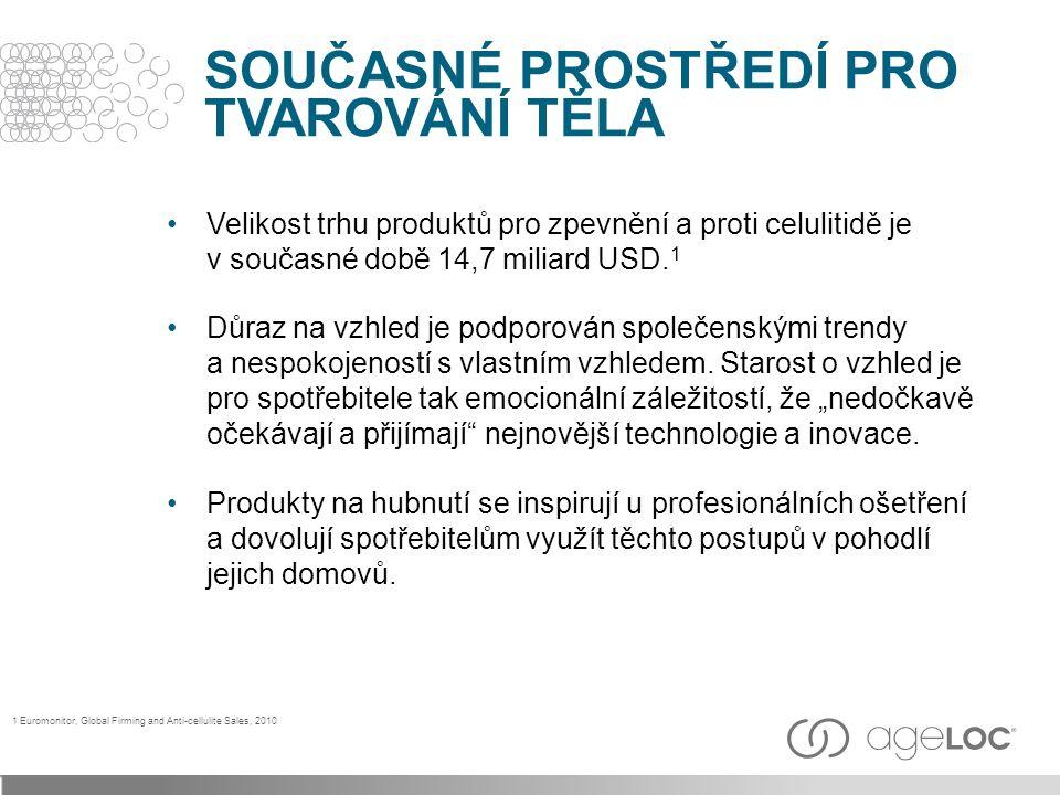 Velikost trhu produktů pro zpevnění a proti celulitidě je v současné době 14,7 miliard USD.