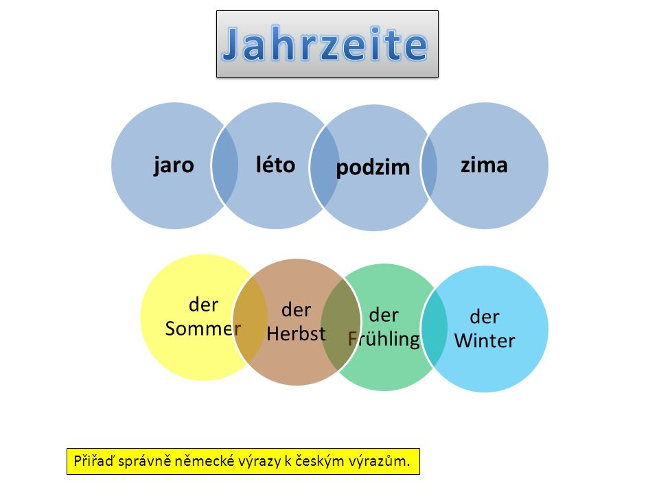 jarolétopodzimzima der Frühling der Sommer der Herbst der Winter Přiřaď správně německé výrazy k českým výrazům.