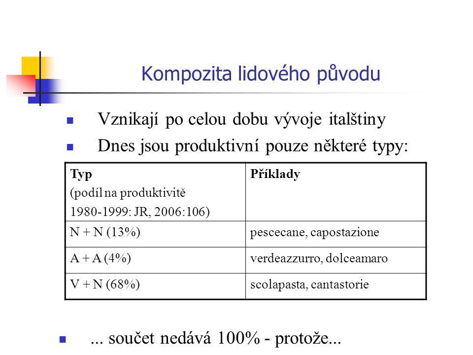 Kompozita lidového původu Vznikají po celou dobu vývoje italštiny Dnes jsou produktivní pouze některé typy: Typ (podíl na produktivitě 1980-1999: JR,