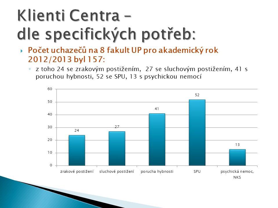 Počet uchazečů na 8 fakult UP pro akademický rok 2012/2013 byl 157: z toho 24 se zrakovým postižením, 27 se sluchovým postižením, 41 s poruchou hybnos