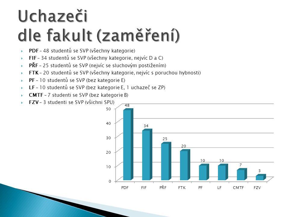 PDF – 48 studentů se SVP (všechny kategorie) FIF – 34 studentů se SVP (všechny kategorie, nejvíc D a C) PŘF – 25 studentů se SVP (nejvíc se sluchovým