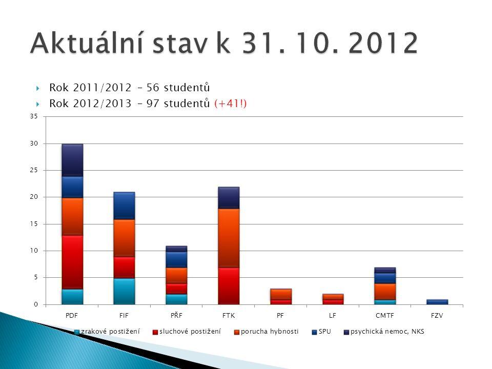 Rok 2011/2012 – 56 studentů Rok 2012/2013 – 97 studentů (+41!)