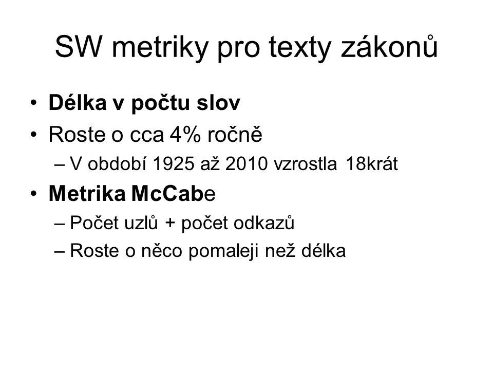 SW metriky pro texty zákonů Délka v počtu slov Roste o cca 4% ročně –V období 1925 až 2010 vzrostla 18krát Metrika McCabe –Počet uzlů + počet odkazů –Roste o něco pomaleji než délka