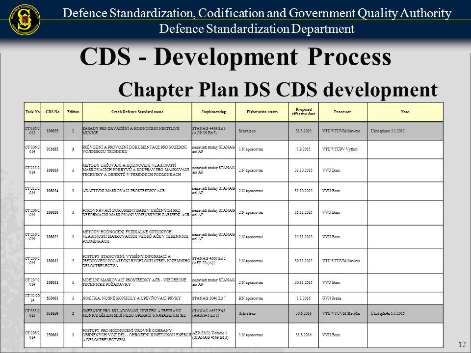 Defence Standardization, Codification and Government Quality Authority Defence Standardization Department CDS - Development Process Chapter Plan DS CDS development 12 Task NoCDS NoEditionCzech Defence Standard nameImplementingElaboration status Proposed effective date ProcessorNote CT/165/2 013 1300251 ZÁSADY PRO ZAVÁDĚNÍ A HODNOCENÍ NECITLIVÉ MUNICE STANAG 4439 Ed 3 (AOP-39 Ed 3) Schváleno31.3.2015VTÚ/VTÚVM SlavičínÚkol splněn 5.1.2015 CT/106/2 014 0516323 PRŮVODNÍ A PROVOZNÍ DOKUMENTACE PRO POZEMNÍ VOJENSKOU TECHNIKU nezavádí žádný STANAG ani AP 1.N zpracován1.9.2015VTÚ/VTÚPV Vyškov CT/211/2 014 1080231 METODY URČOVÁNÍ A HODNOCENÍ VLASTNOSTÍ MASKOVACÍCH POKRYVŮ A SOUPRAV PRO MASKOVÁNÍ TECHNIKY A OBJEKTŮ V TERÉNNÍCH PODMÍNKÁCH nezavádí žádný STANAG ani AP 2.N zpracován31.10.2015VVÚ Brno CT/212/2 014 1080241ADAPTIVNÍ MASKOVACÍ PROSTŘEDKY AČR nezavádí žádný STANAG ani AP 2.N zpracován31.10.2015VVÚ Brno CT/206/2 014 1080201 POROVNÁVACÍ DOKUMENT BAREV URČENÝCH PRO DEFORMAČNÍ MASKOVÁNÍ VOJENSKÝCH ZAŘÍZENÍ AČR nezavádí žádný STANAG ani AP 2.N zpracován15.11.2015VVÚ Brno CT/210/2 014 1080221 METODY HODNOCENÍ FYZIKÁLNĚ OPTICKÝCH VLASTNOSTÍ MASKOVACÍCH VZORŮ AČR V TERÉNNÍCH PODMÍNKÁCH nezavádí žádný STANAG ani AP 2.N zpracován15.11.2015VVÚ Brno CT/200/2 014 1300112 POSTUPY STANOVENÍ, VÝMĚNY INFORMACÍ A PŘEDPOVĚDI POČÁTEČNÍ RYCHLOSTI STŘEL POZEMNÍHO DĚLOSTŘELECTVA STANAG 4500 Ed 2 (AEP-70 (A)) 1.N zpracován30.11.2015VTÚ/VTÚVM Slavičín CT/207/2 014 1080211 MOBILNÍ MASKOVACÍ PROSTŘEDKY AČR - VŠEOBECNÉ TECHNICKÉ POŽADAVKY nezavádí žádný STANAG ani AP 2.N zpracován30.11.2015VVÚ Brno CT/52/20 14 6530011NOSÍTKA, NOSNÉ KONZOLY A UPEVŇOVACÍ PRVKYSTANAG 2040 Ed 7KN zpracován1.1.2016ÚVN Praha CT/333/2 013 0516582 SMĚRNICE PRO SKLADOVÁNÍ, ÚDRŽBU A PŘEPRAVU MUNICE BĚHEM MISÍ NEBO OPERACÍ S NASAZENÍM SIL STANAG 4657 Ed 1 (AASTP-5 Ed 1) Schváleno30.6.2016VTÚ/VTÚVM SlavičínÚkol splněn 5.1.2015 CT/208/2 014 2500011 POSTUPY PRO HODNOCENÍ ÚROVNĚ OCHRANY OBRNĚNÝCH VOZIDEL - OHROŽENÍ KINETICKOU