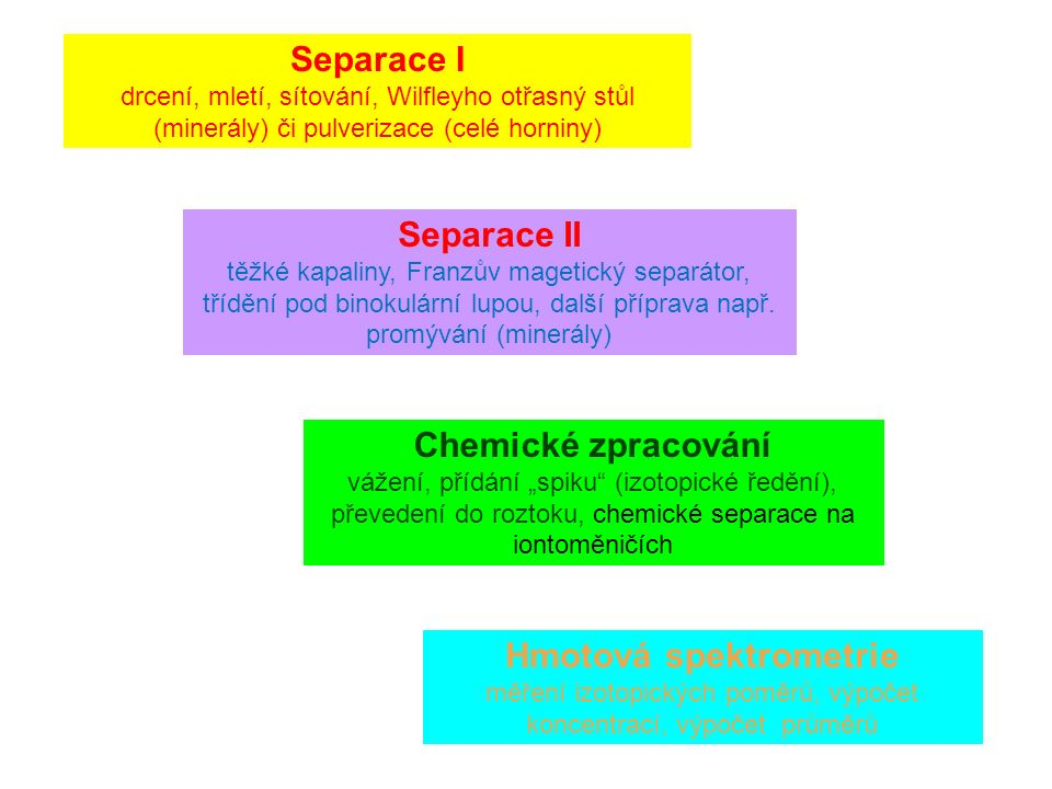 Separace I drcení, mletí, sítování, Wilfleyho otřasný stůl (minerály) či pulverizace (celé horniny) Separace II těžké kapaliny, Franzův magetický separátor, třídění pod binokulární lupou, další příprava např.