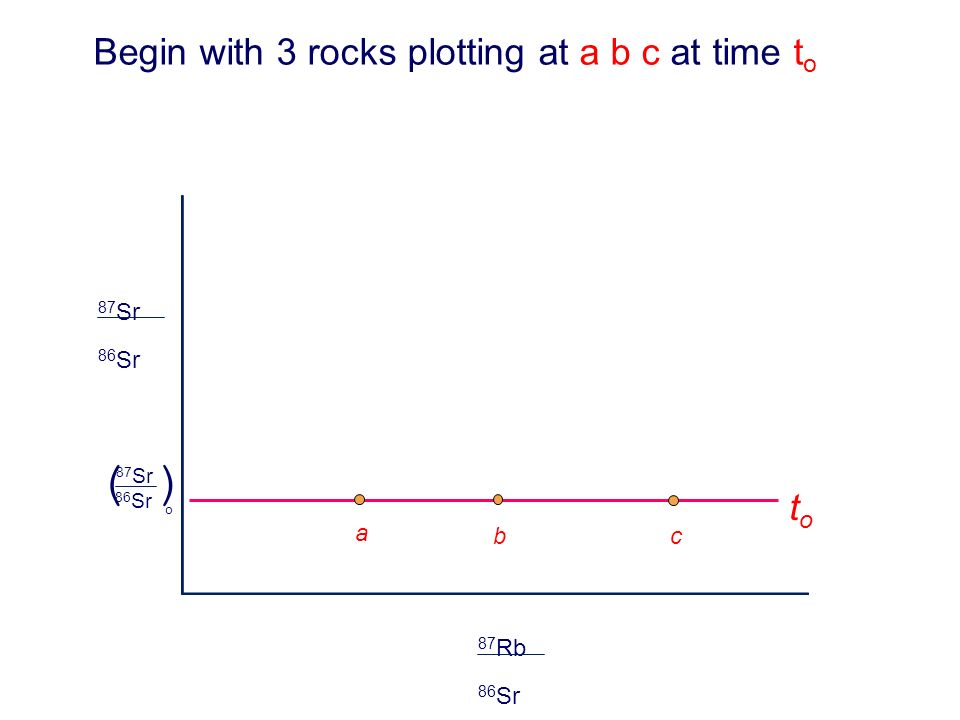 a bc toto 86 Sr 87 Sr o () 86 Sr 87 Sr 86 Sr 87 Rb Begin with 3 rocks plotting at a b c at time t o