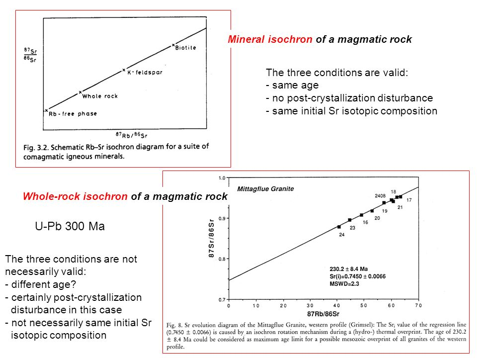 Mineral isochron of a magmatic rock The three conditions are valid: - same age - no post-crystallization disturbance - same initial Sr isotopic composition Whole-rock isochron of a magmatic rock The three conditions are not necessarily valid: - different age.