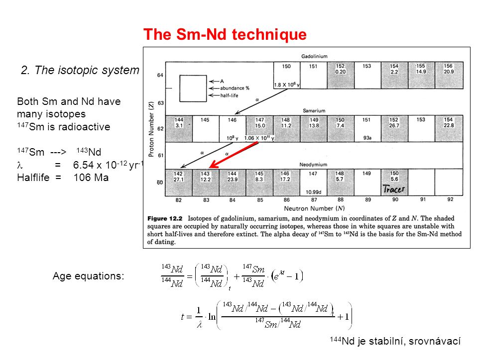 The Sm-Nd technique 2.