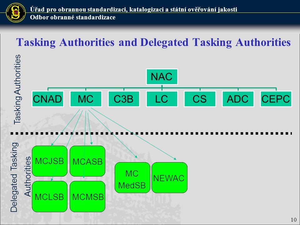 Úřad pro obrannou standardizaci, katalogizaci a státní ověřování jakosti Odbor obranné standardizace Tasking Authorities and Delegated Tasking Authorities NAC CNADMCC3BLCCSADCCEPC MCJSB Tasking Authorities Delegated Tasking Authorities MCASB MCLSBMCMSB MC MedSB NEWAC 10