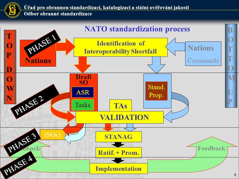 Úřad pro obrannou standardizaci, katalogizaci a státní ověřování jakosti Odbor obranné standardizace 6 NATO standardization process (SOs) TAs SCs Nati