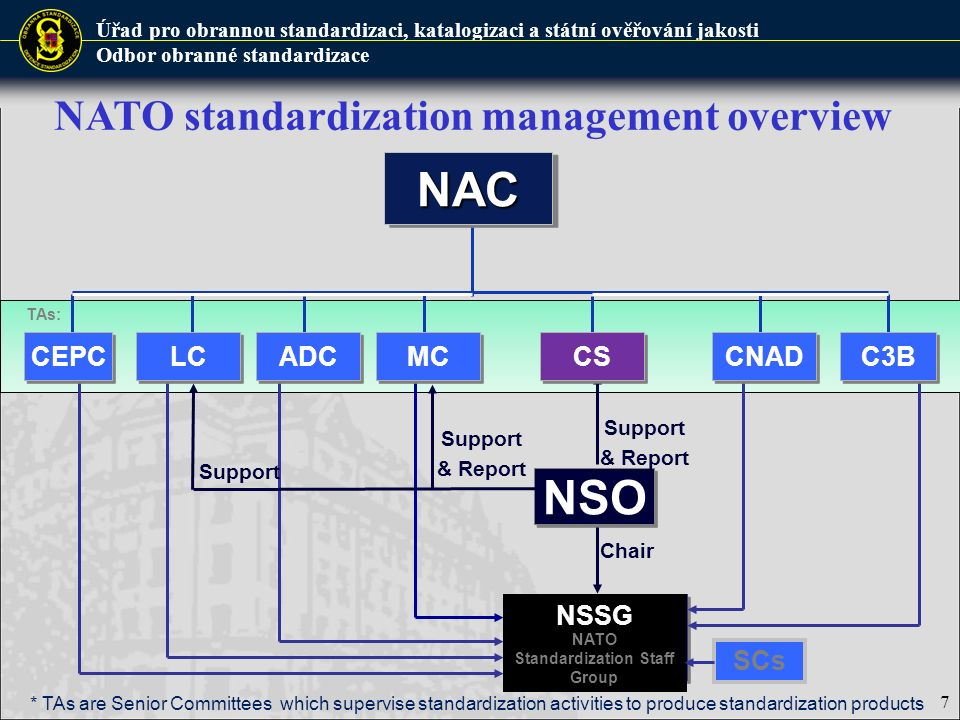 Úřad pro obrannou standardizaci, katalogizaci a státní ověřování jakosti Odbor obranné standardizace TAs: NATO standardization management overviewNACNAC NSO NSSG NATO Standardization Staff Group Chair SCs * TAs are Senior Committees which supervise standardization activities to produce standardization products CEPC LC ADC CNAD C3B MC Support & Report CS Support & Report Support 7