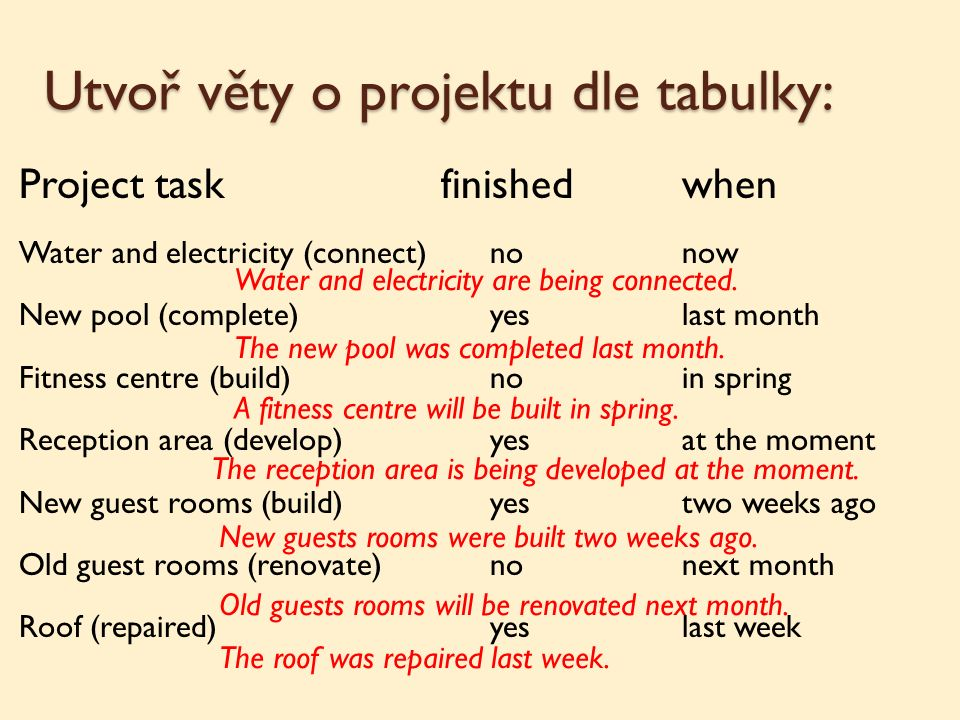 Utvoř věty o projektu dle tabulky: Project task finishedwhen Water and electricity (connect)nonow New pool (complete)yeslast month Fitness centre (build)noin spring Reception area (develop)yesat the moment New guest rooms (build)yestwo weeks ago Old guest rooms (renovate)nonext month Roof (repaired)yeslast week Water and electricity are being connected.